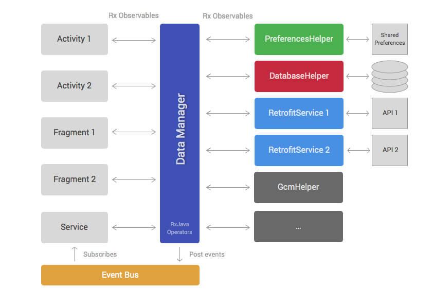 Mô hình MVP cho lập trình ứng dụng Android