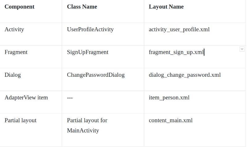 Quy tắc đặt tên cho các tệp layout android