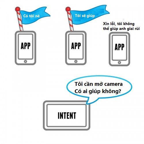 Intent trong Android: Vai trò và cách sử dụng