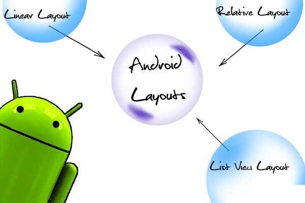 Layout trong android