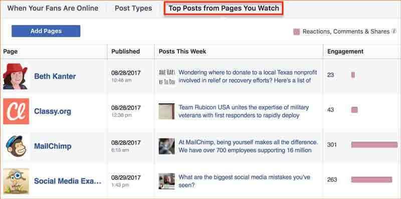 5 chiến thuật 'đỉnh' giúp tăng tương tác fanpage Facebook