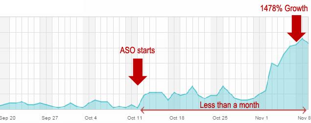 Hiệu quả của tối ưu ASO tăng thứ hạng từ khoá trên store