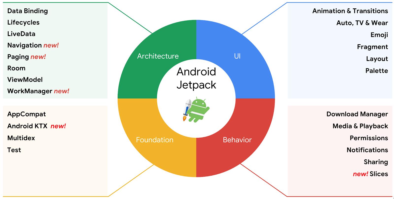 Android Jetpack là gì? Tại sao nên biết