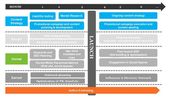 Kế hoạch Marketing ứng dụng chi tiết