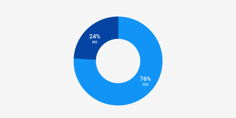 Cách tỷ lệ chuyển đổi cài đặt app tăng bằng cách giảm APK size