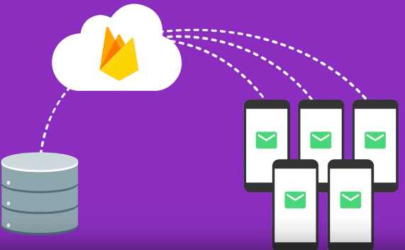 Dịch vụ 3. Firebase Cloud Messaging (FCM)
