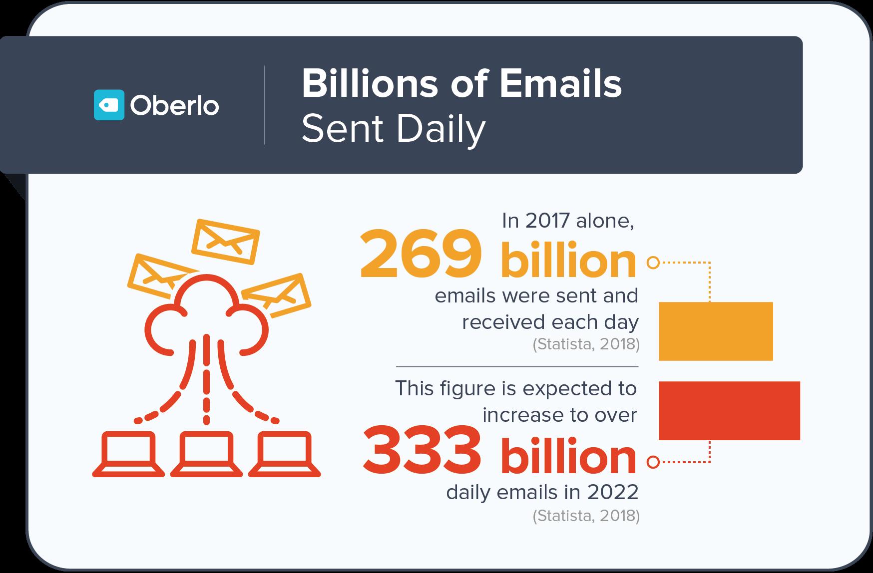 Xu hướng sử dụng email