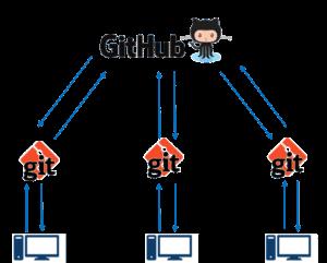 Tại sao nên sử dụng Github