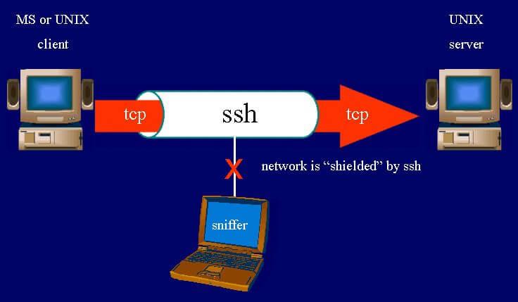 Kết nối tới server sử dụng giao thức SSH