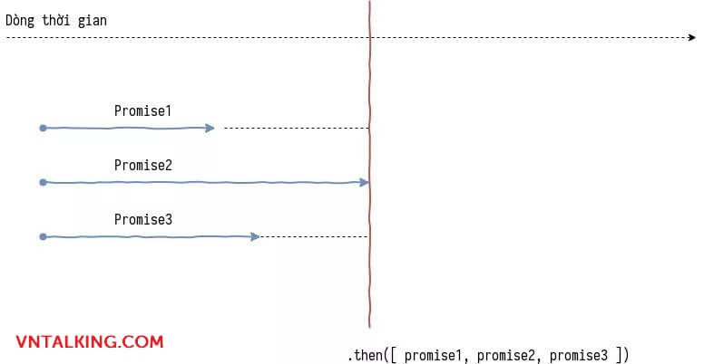 Sử dụng promise trong Javascript