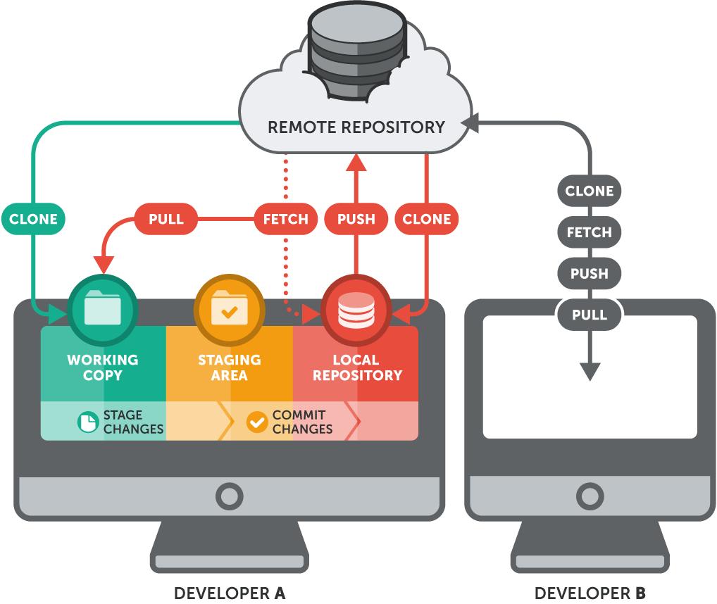 Git repository là gì
