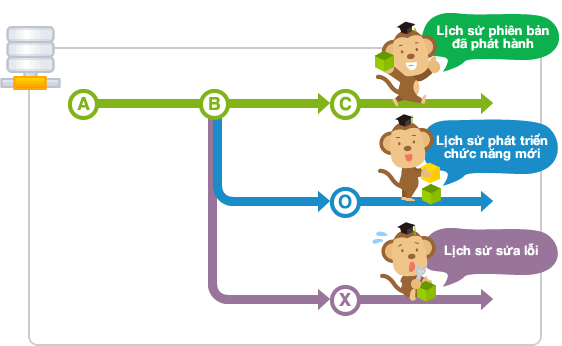 Git branch là gì
