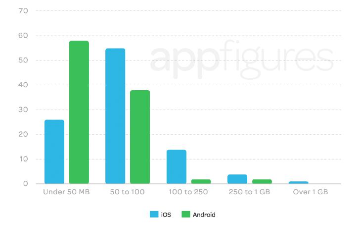 Giảm dung lượng ứng dụng để tăng tỉ lệ cài đặt ứng dụng