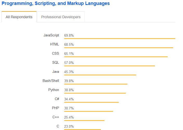 Javascript là ngôn ngữ lập trình phổ biến nhất