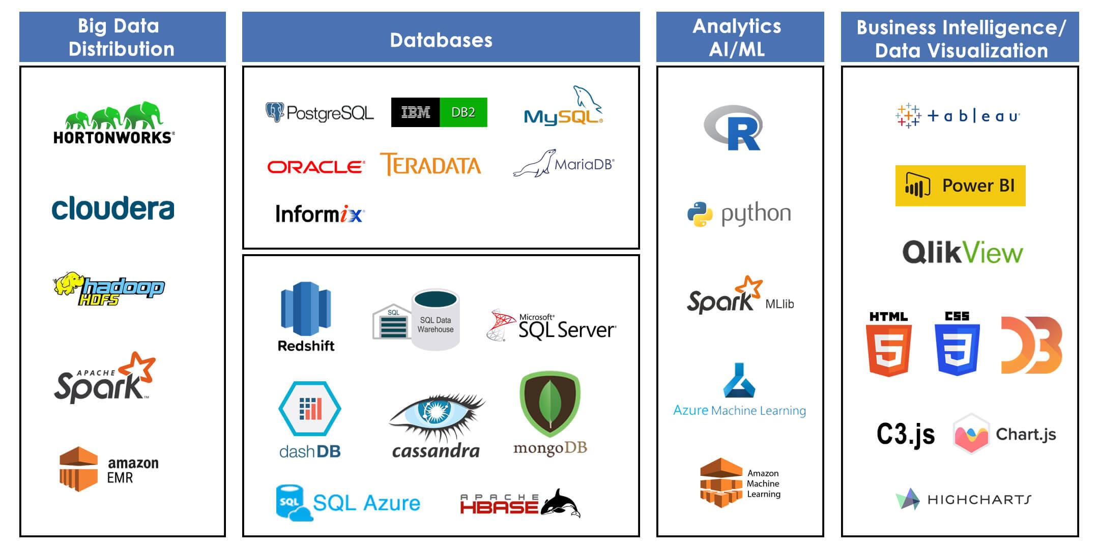 các công nghệ phục vụ big data