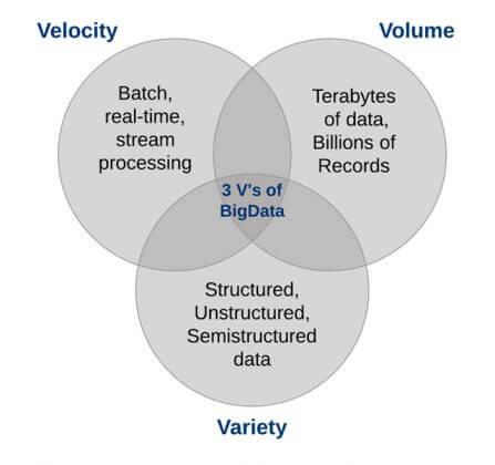 Đặc điểm của dữ liệu lớn