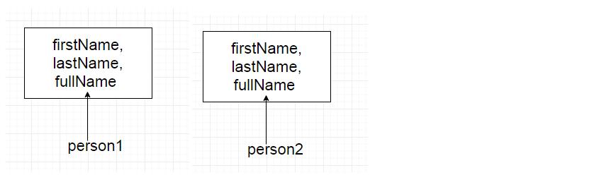 Object và Prototype javascript