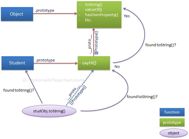 Sử dụng Javascript