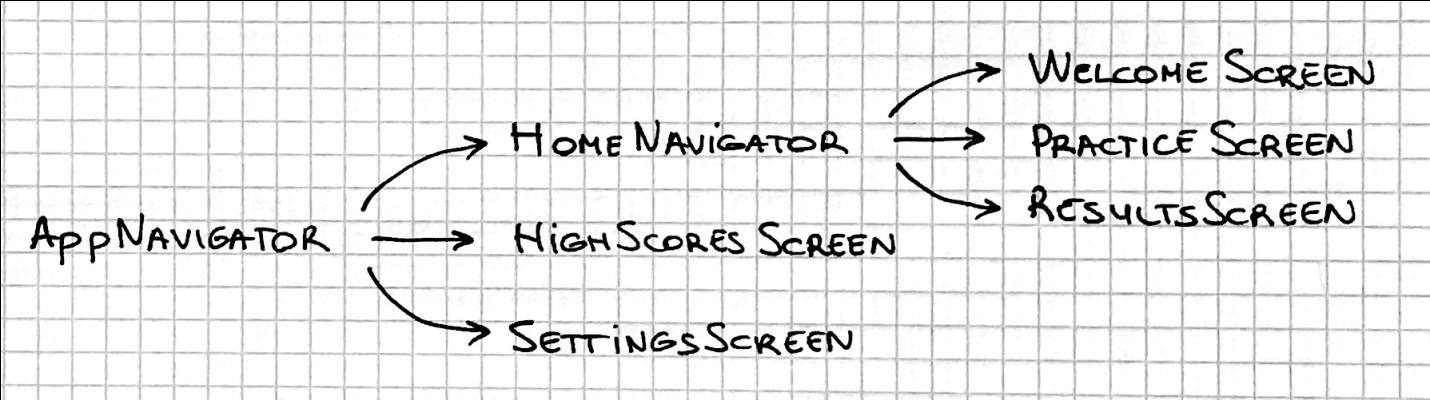 Điều hướng app sử dụng React Navigation