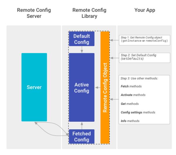 cơ chế hoạt động của firebase remote config