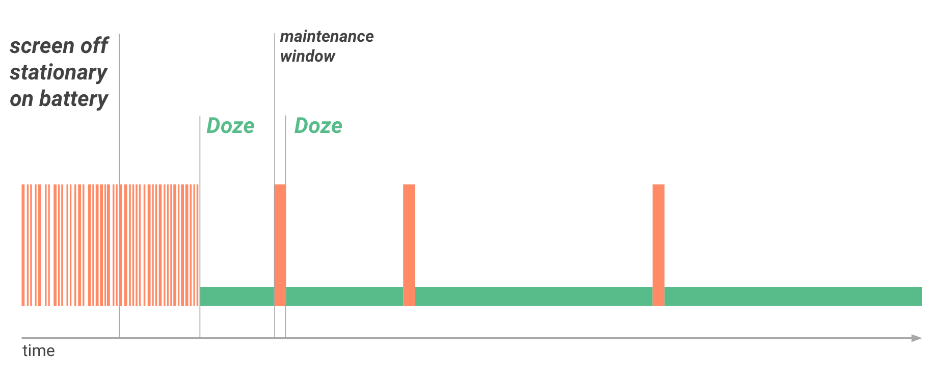 chế độ Doze trong Android