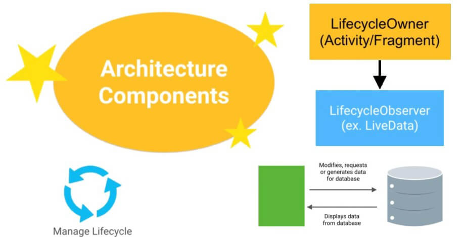 Lifecycles trong android