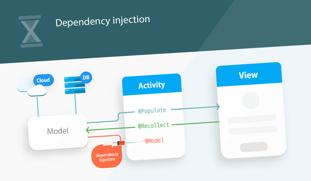 Android Dependency Injection