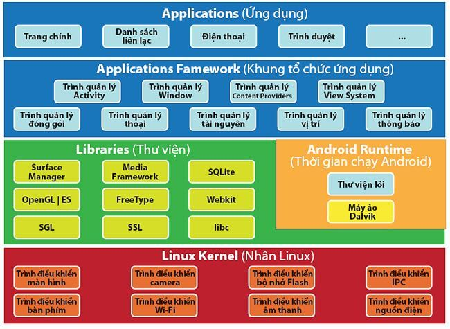 Kiến trúc Android