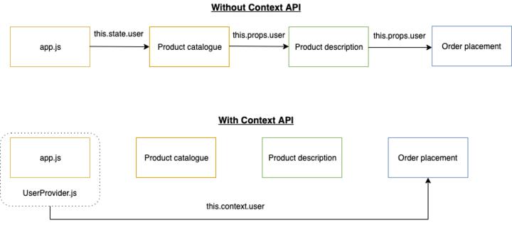 So sánh khi sử dụng và không sử dụng React Context API