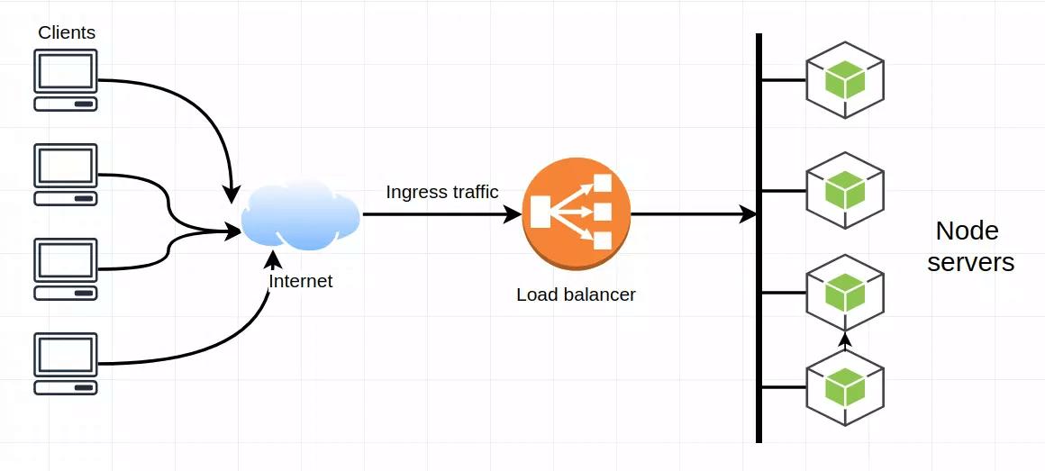 load balancing - Cân bằng tải