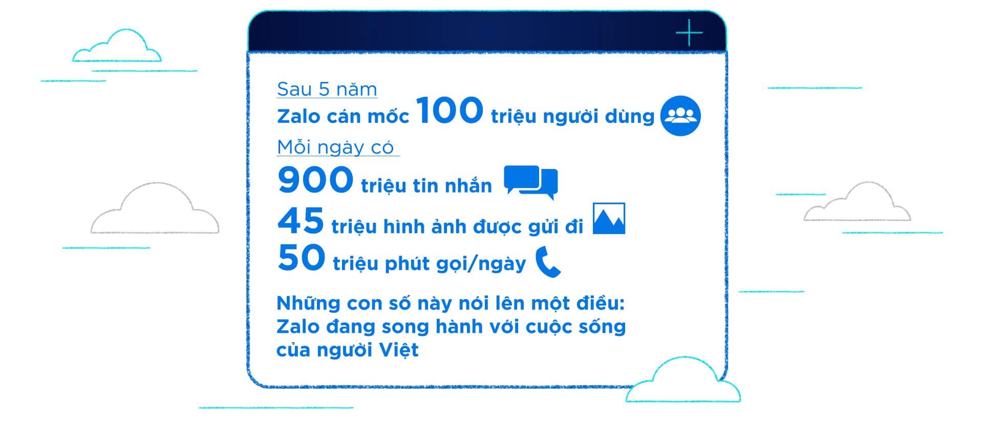 Thống kê số liệu người dùng Zalo