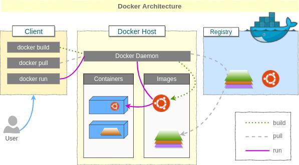 docker là gì? Kiến trúc Docker