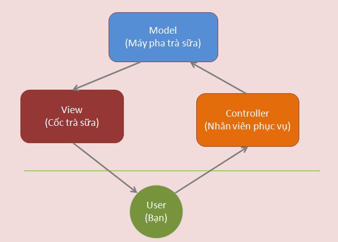 Giái thích về mô hình MVC