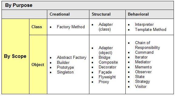 Phân loại Design Pattern