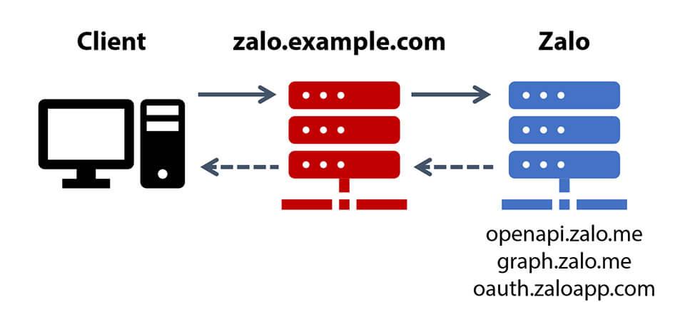 Đặc điểm của API