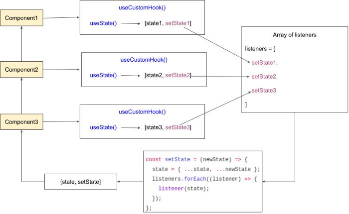 Tạo custom hook để quản lý react state