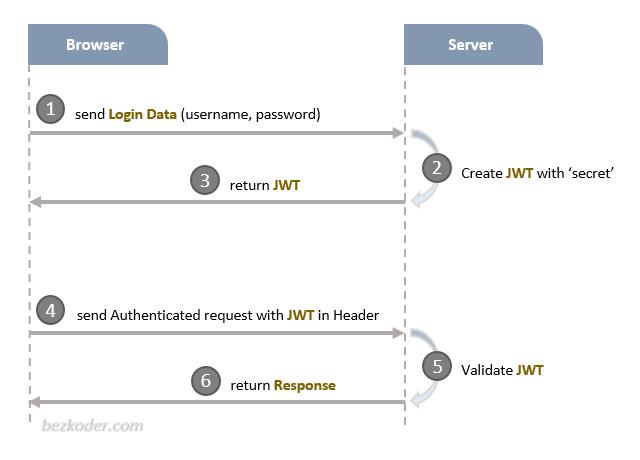JSON Web Token (JWT) là gì