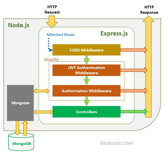 Kiến trúc ứng dụng Node authentication với JWT