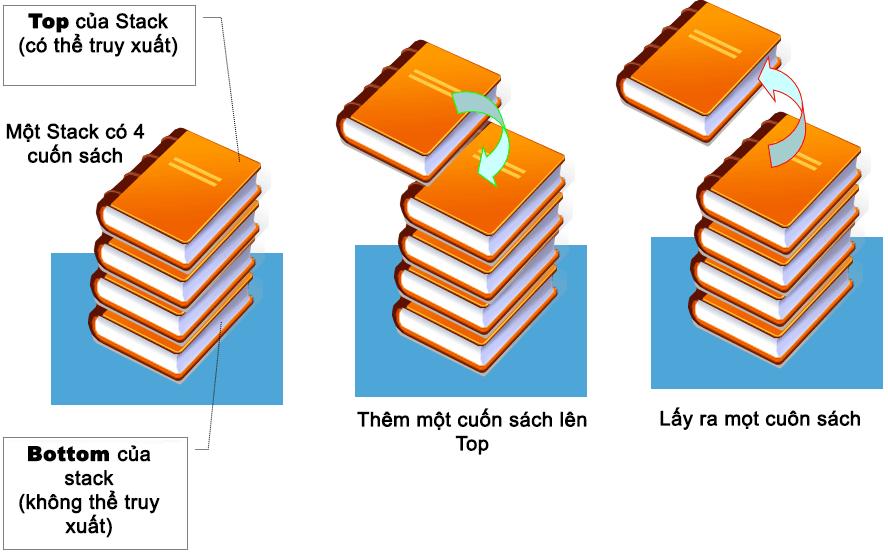 Ví dụ minh họa ngăn xếp stack
