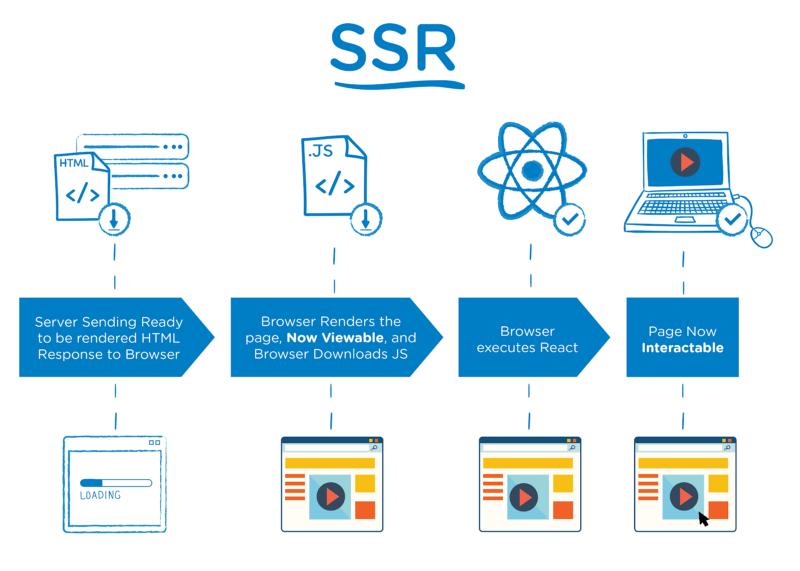 Server-Side-Rendering NuxtJS