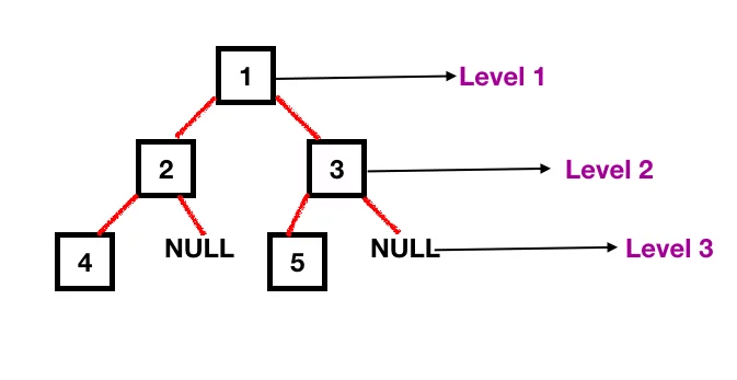 binary-tree-level-order.png