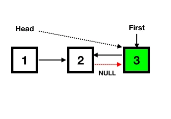 đảo ngược chuỗi liên kết (Linked List)